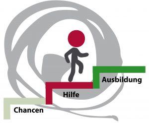 Logo Ausbildungsvermittlung der KoBa Harz